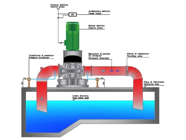 Circuito idraulico pompe centrifughe Misa a cassa divisa serie CRD