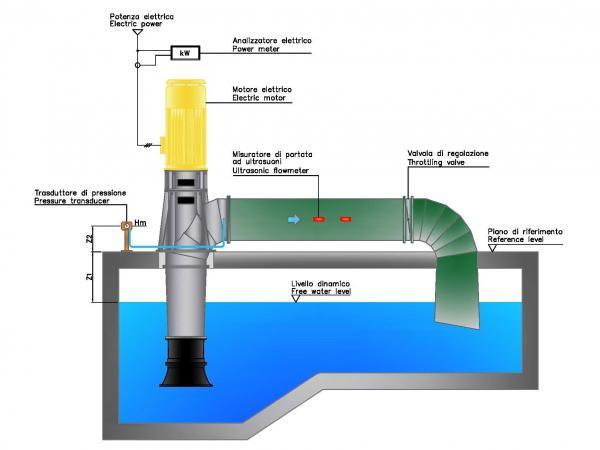 Circuito idraulico pompe elicoidali Misa serie EP-EV