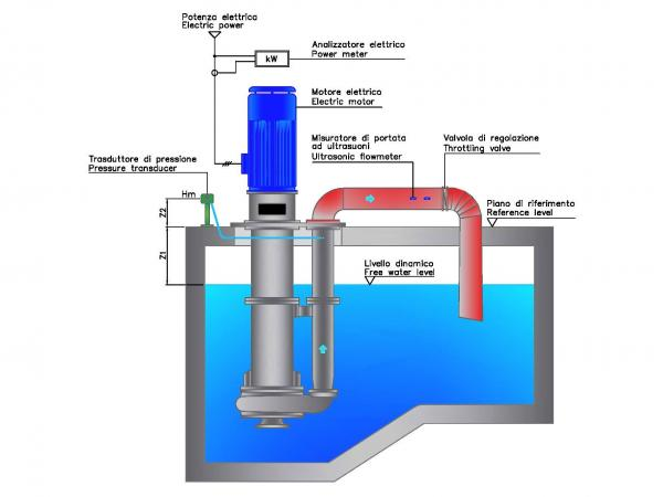 Circuito idraulico pompe a canali Misa serie CA