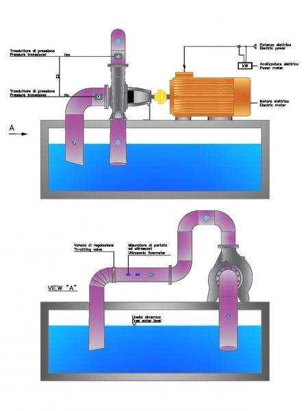 Circuito idraulico pompe centrifughe monostadio Misa serie CRS
