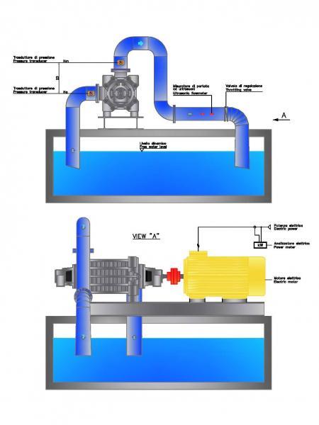 Circuito idraulico pompe centrifughe multicellulari Misa serie CMS