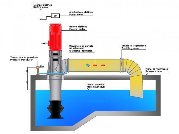 Circuito idraulico pompe centrifughe Misa serie CR-CF